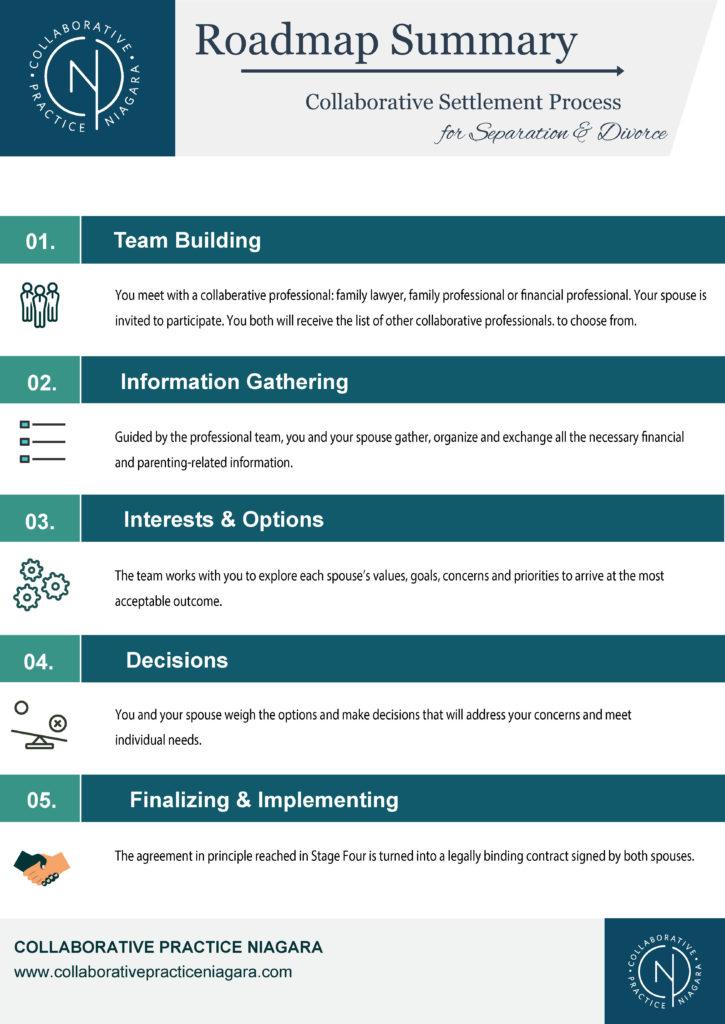 collaborative practice roadmap